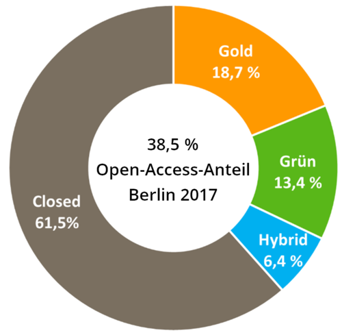 Open access at Berlin universities in 2017