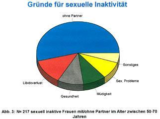 partnerschaft ohne sexualität