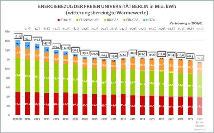 Gesamt-Energiebezug der Freien Universität seit 2001